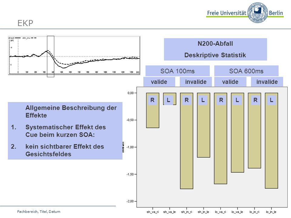 23 Fachbereich, Titel, Datum EKP N200-Abfall Deskriptive Statistik Allgemeine Beschreibung der Effekte 1.Systematischer Effekt des Cue beim kurzen SOA