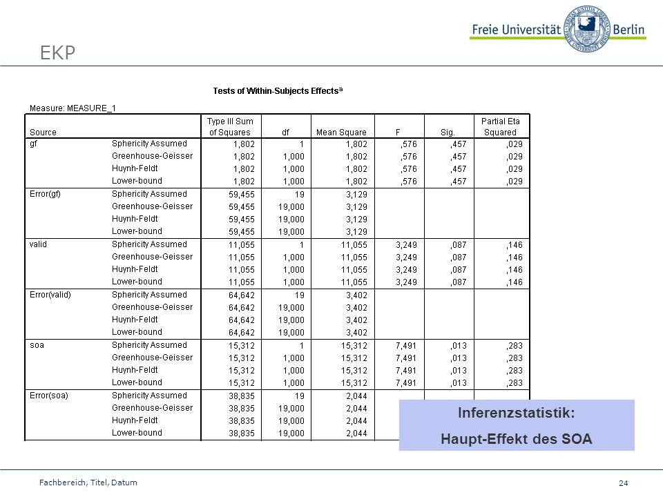 24 Fachbereich, Titel, Datum EKP Inferenzstatistik: Haupt-Effekt des SOA