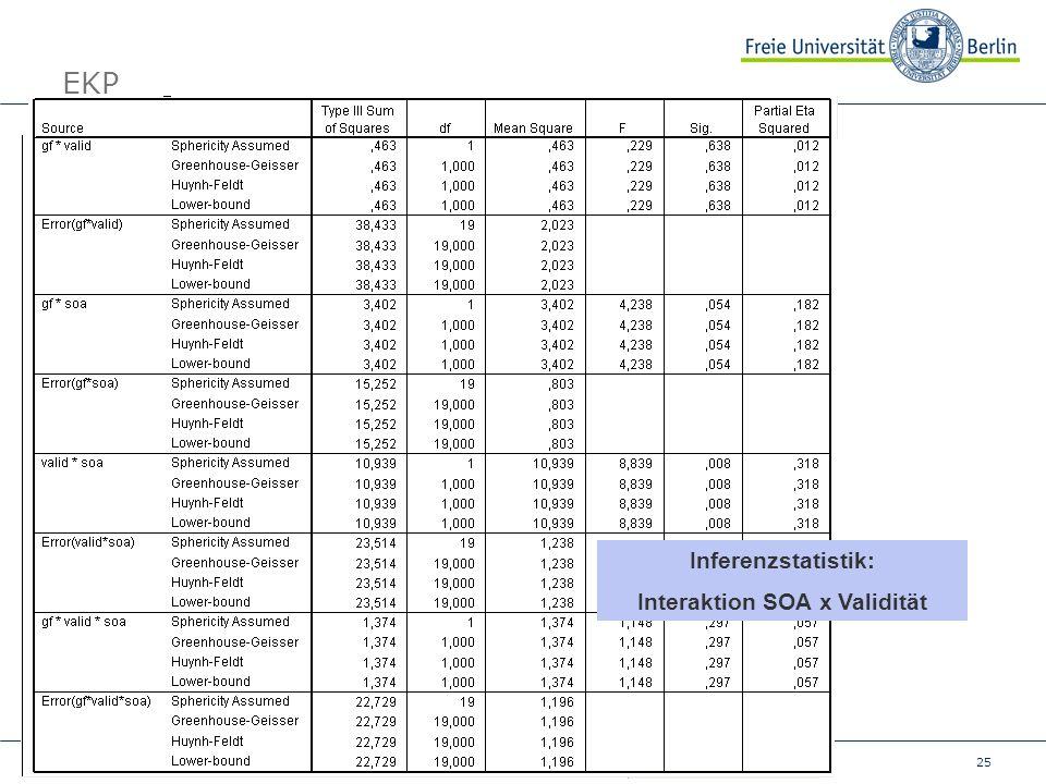 25 Fachbereich, Titel, Datum EKP Inferenzstatistik: Interaktion SOA x Validität