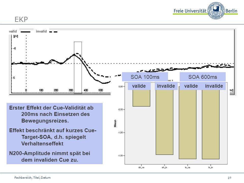 27 Fachbereich, Titel, Datum EKP validinvalid Erster Effekt der Cue-Validität ab 200ms nach Einsetzen des Bewegungsreizes. Effekt beschränkt auf kurze