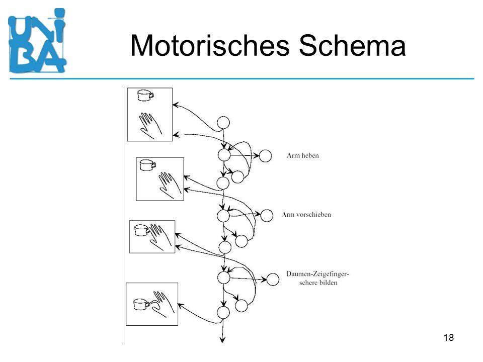 18 Motorisches Schema