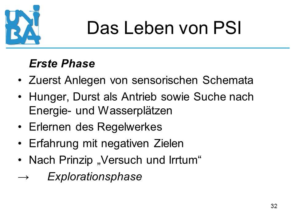 32 Das Leben von PSI Erste Phase Zuerst Anlegen von sensorischen Schemata Hunger, Durst als Antrieb sowie Suche nach Energie- und Wasserplätzen Erlern