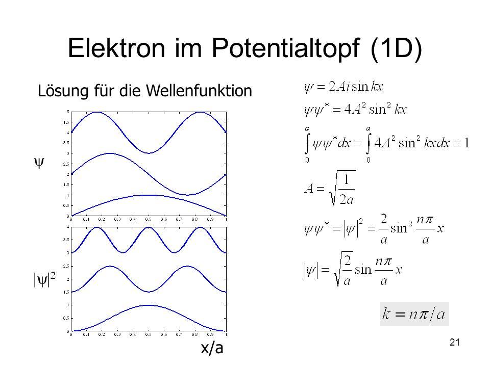 21 Elektron im Potentialtopf (1D) Lösung für die Wellenfunktion x/a