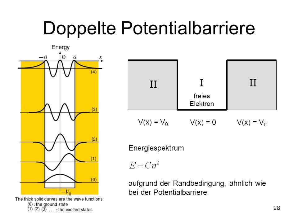 28 Doppelte Potentialbarriere III V(x) = V 0 V(x) = 0 freies Elektron Energiespektrum aufgrund der Randbedingung, ähnlich wie bei der Potentialbarrier