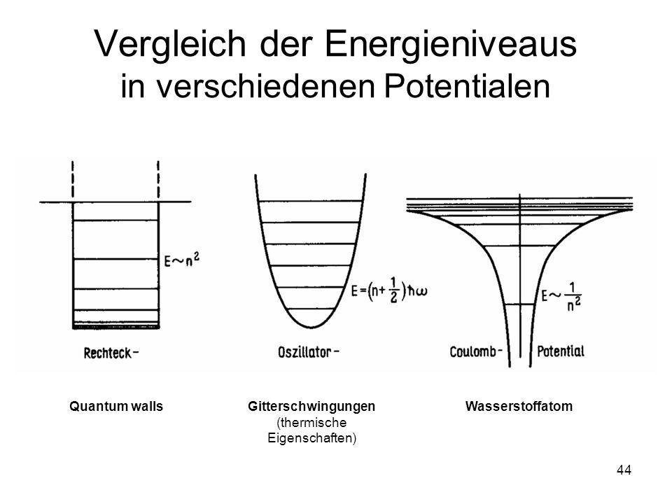 44 Vergleich der Energieniveaus in verschiedenen Potentialen Fig. 29, Seite 70 Quantum wallsGitterschwingungen (thermische Eigenschaften) Wasserstoffa