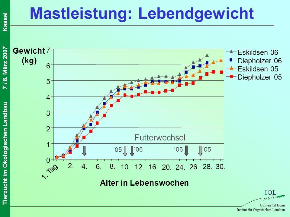 IOL Universität Bonn Institut für Organischen Landbau Tierzucht im Ökologischen Landbau7. / 8. März 2007Kassel Mastleistung: Lebendgewicht 0 1 2 3 4 5