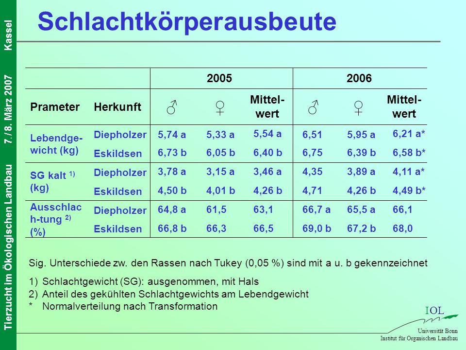 IOL Universität Bonn Institut für Organischen Landbau Tierzucht im Ökologischen Landbau7. / 8. März 2007Kassel Schlachtkörperausbeute 68,067,2 b69,0 b