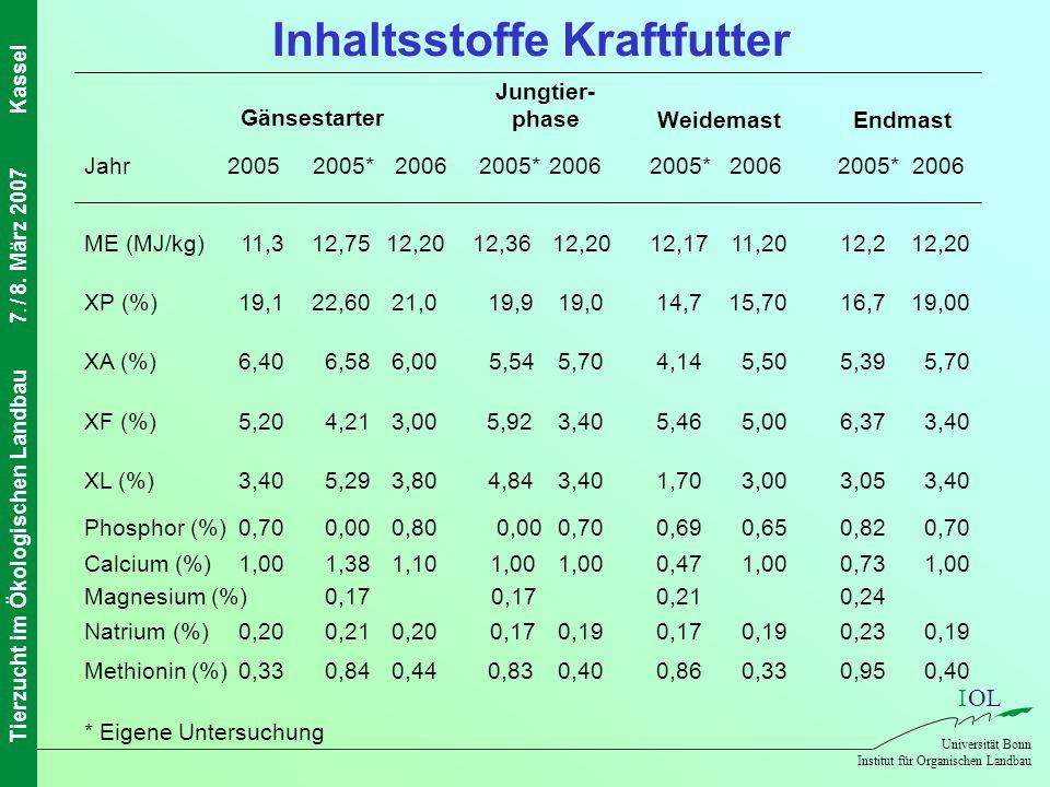 IOL Universität Bonn Institut für Organischen Landbau Tierzucht im Ökologischen Landbau7. / 8. März 2007Kassel 0,400,950,330,860,400,830,440,840,33Met