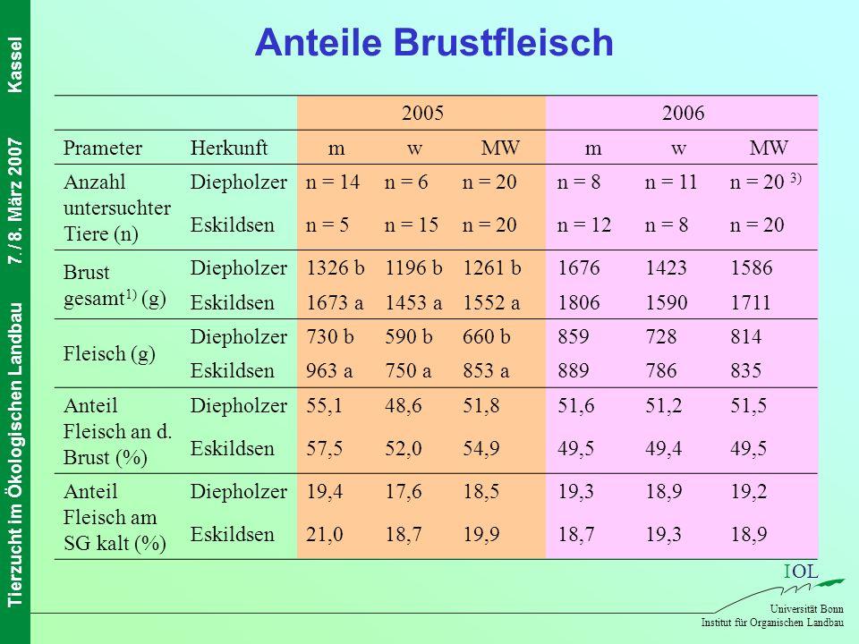 IOL Universität Bonn Institut für Organischen Landbau Tierzucht im Ökologischen Landbau7. / 8. März 2007Kassel 20052006 PrameterHerkunftmwMWmw Anzahl