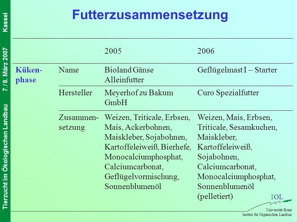 IOL Universität Bonn Institut für Organischen Landbau Tierzucht im Ökologischen Landbau7. / 8. März 2007Kassel Weizen, Mais, Erbsen, Triticale, Sesamk