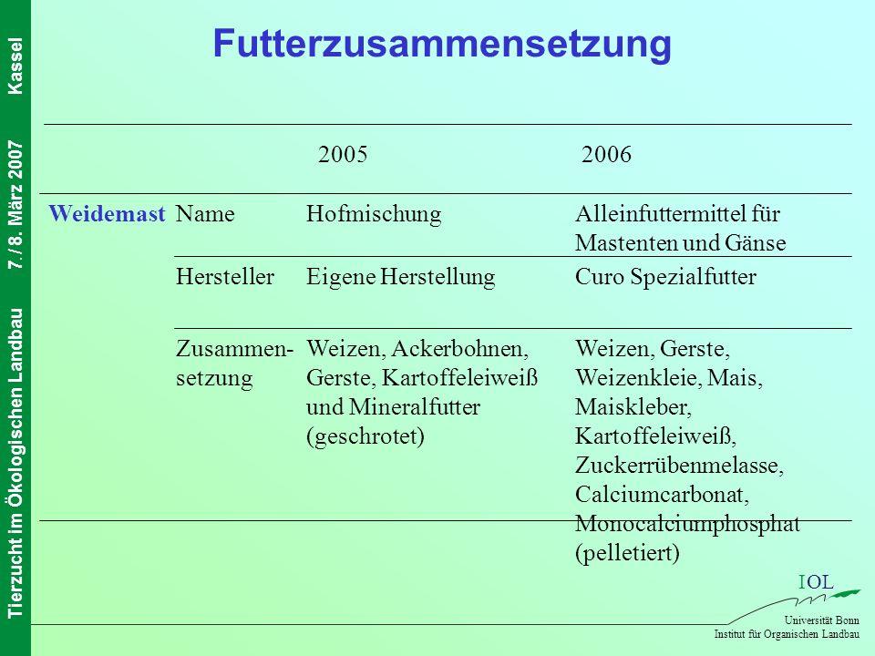 IOL Universität Bonn Institut für Organischen Landbau Tierzucht im Ökologischen Landbau7. / 8. März 2007Kassel Futterzusammensetzung Weizen, Gerste, W
