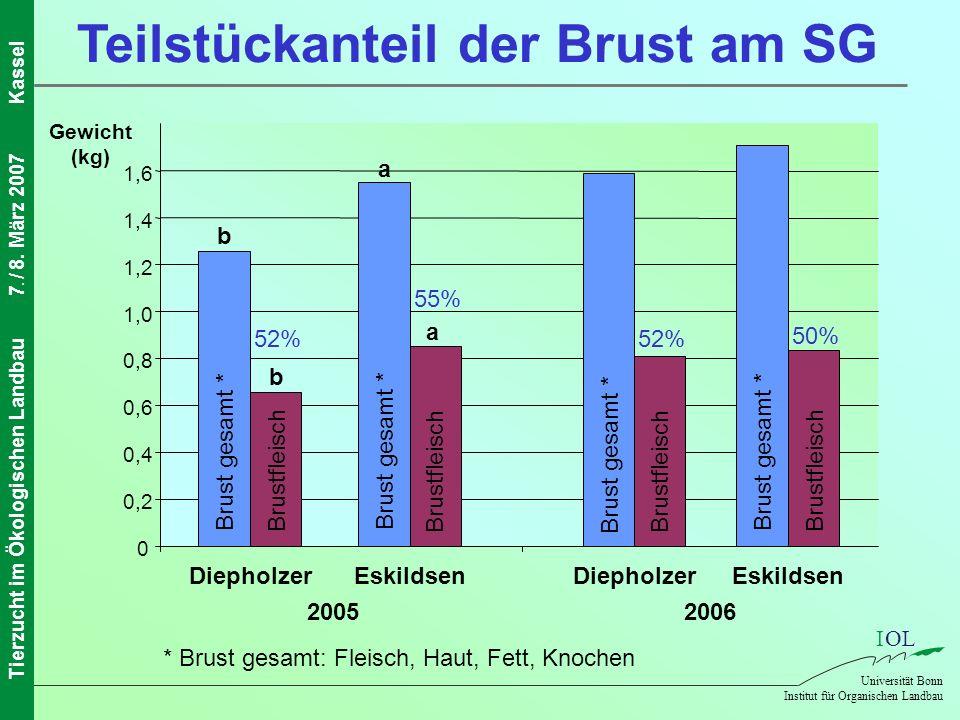 IOL Universität Bonn Institut für Organischen Landbau Tierzucht im Ökologischen Landbau7. / 8. März 2007Kassel Teilstückanteil der Brust am SG 0 0,2 0