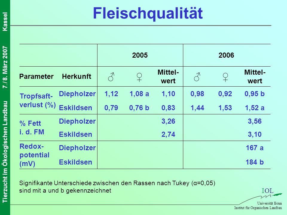 IOL Universität Bonn Institut für Organischen Landbau Tierzucht im Ökologischen Landbau7. / 8. März 2007Kassel Fleischqualität 184 bEskildsen 167 aDie