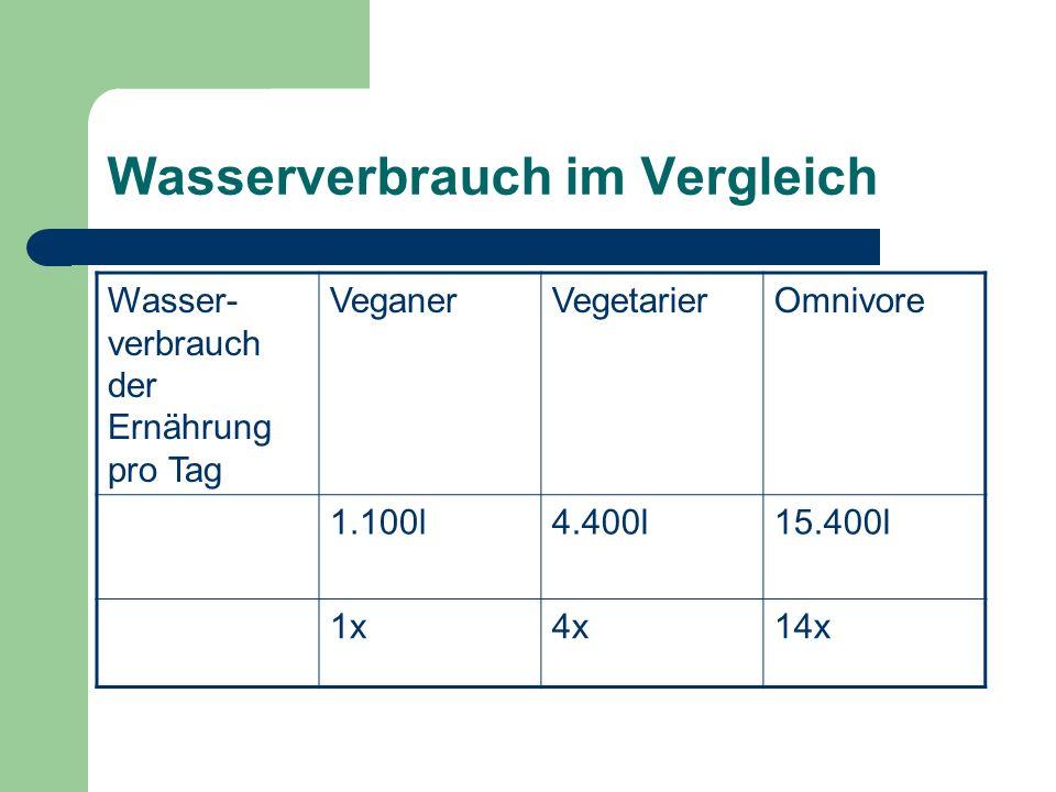 Wasserverbrauch im Vergleich Wasser- verbrauch der Ernährung pro Tag VeganerVegetarierOmnivore 1.100l4.400l15.400l 1x4x14x