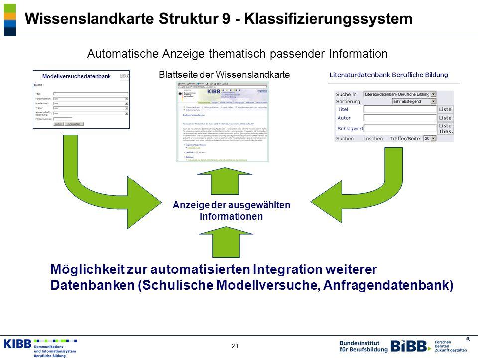 ® 21 Wissenslandkarte Struktur 9 - Klassifizierungssystem Automatische Anzeige thematisch passender Information Blattseite der Wissenslandkarte Modell
