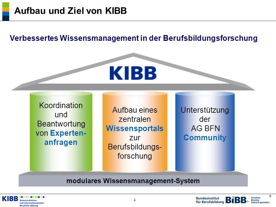 ® 4 Aufbau und Ziel von KIBB Koordination und Beantwortung von Experten- anfragen modulares Wissensmanagement-System Aufbau eines zentralen Wissenspor