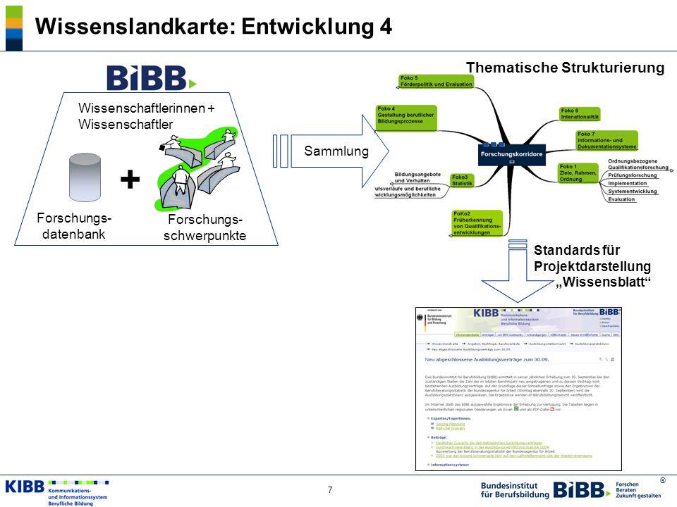 ® 7 Wissenslandkarte: Entwicklung 4 Forschungs- datenbank + Thematische Strukturierung Standards für Projektdarstellung Wissensblatt Wissenschaftlerin