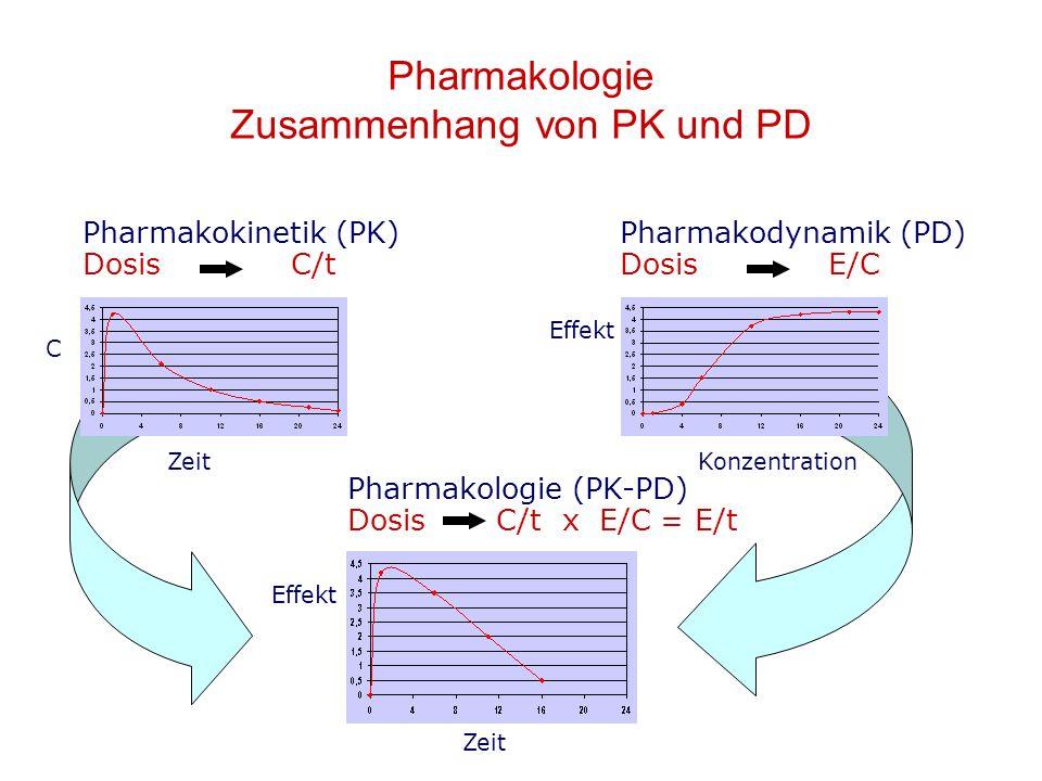 Pharmakologie Zusammenhang von PK und PD Pharmakologie (PK-PD) Dosis C/t x E/C = E/t Zeit Effekt Pharmakodynamik (PD) DosisE/C Konzentration Effekt Pharmakokinetik (PK) Dosis C/t Zeit C