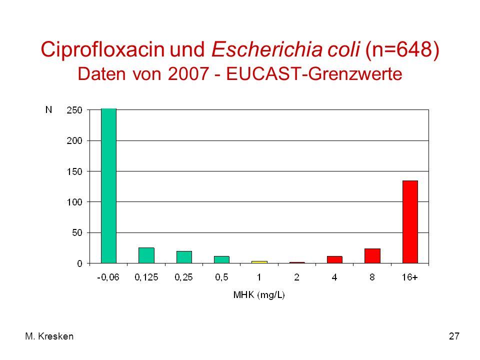 27M. Kresken Ciprofloxacin und Escherichia coli (n=648) Daten von 2007 - EUCAST-Grenzwerte