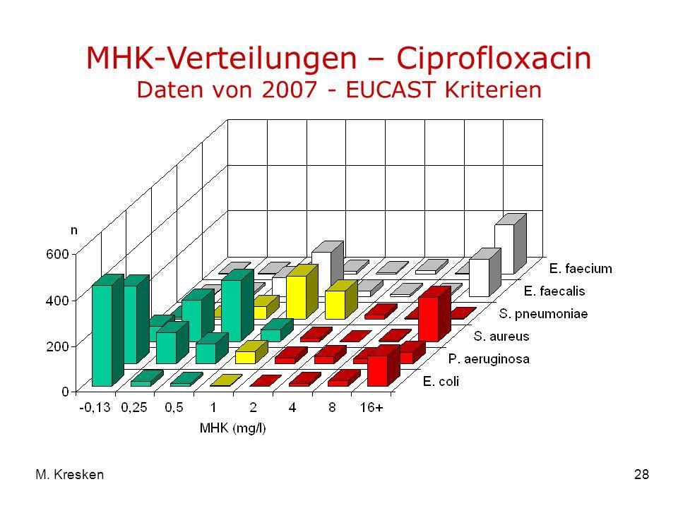 28M. Kresken MHK-Verteilungen – Ciprofloxacin Daten von 2007 - EUCAST Kriterien