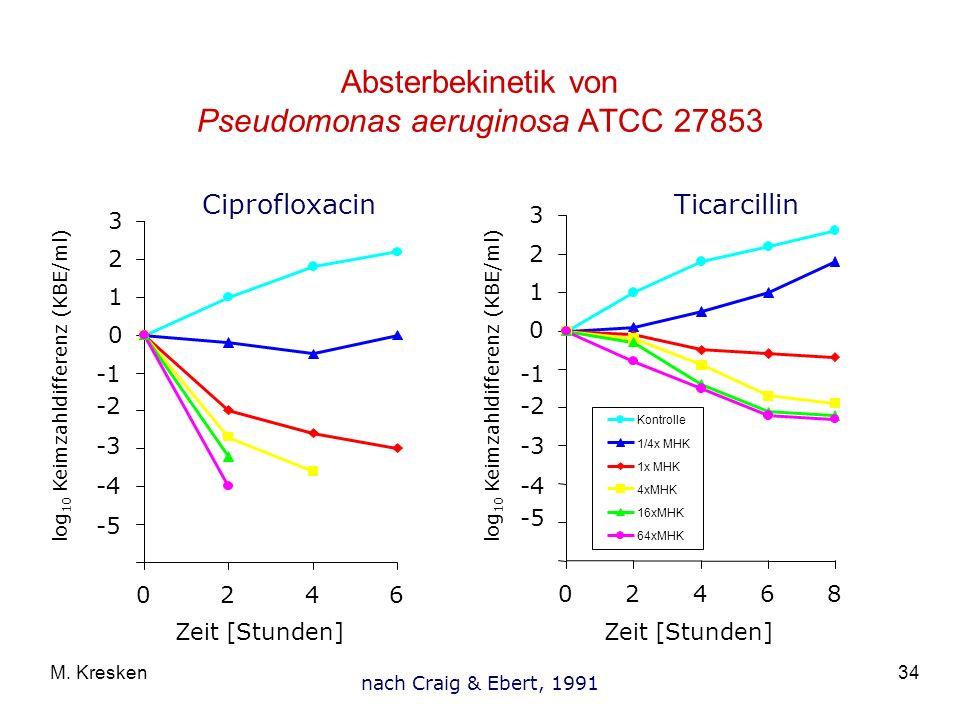 34M. Kresken Absterbekinetik von Pseudomonas aeruginosa ATCC 27853 -5 -4 -3 -2 0 1 2 3 0246 Zeit [Stunden] log 10 Keimzahldifferenz (KBE/ml) Ciproflox