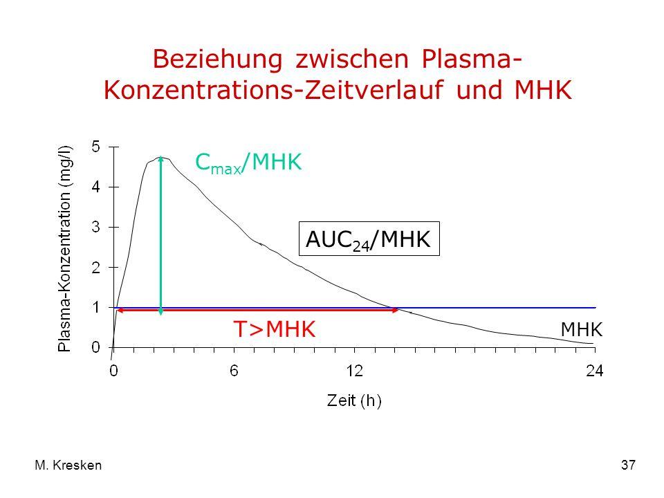 37M. Kresken Beziehung zwischen Plasma- Konzentrations-Zeitverlauf und MHK C max /MHK T>MHK AUC 24 /MHK MHK