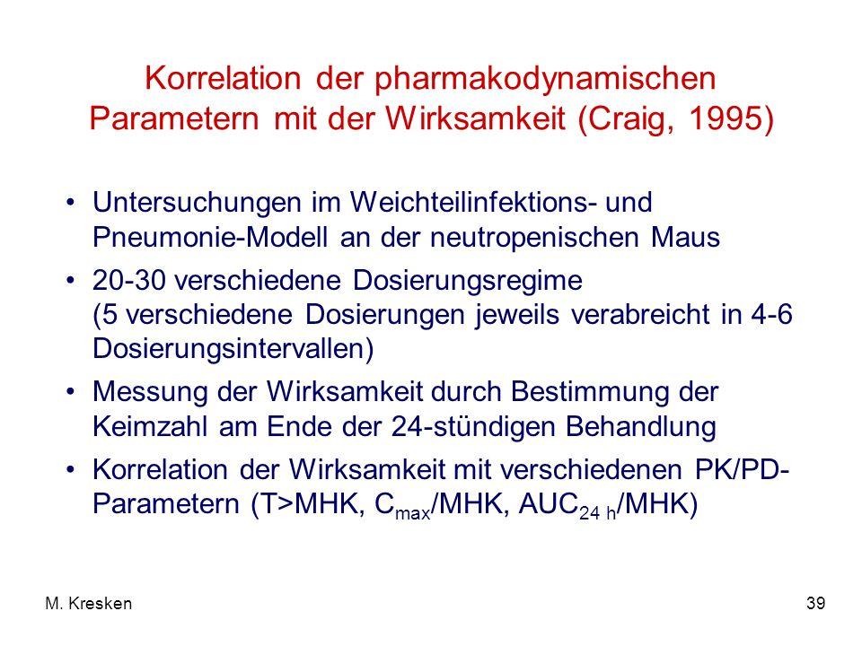 39M. Kresken Korrelation der pharmakodynamischen Parametern mit der Wirksamkeit (Craig, 1995) Untersuchungen im Weichteilinfektions- und Pneumonie-Mod