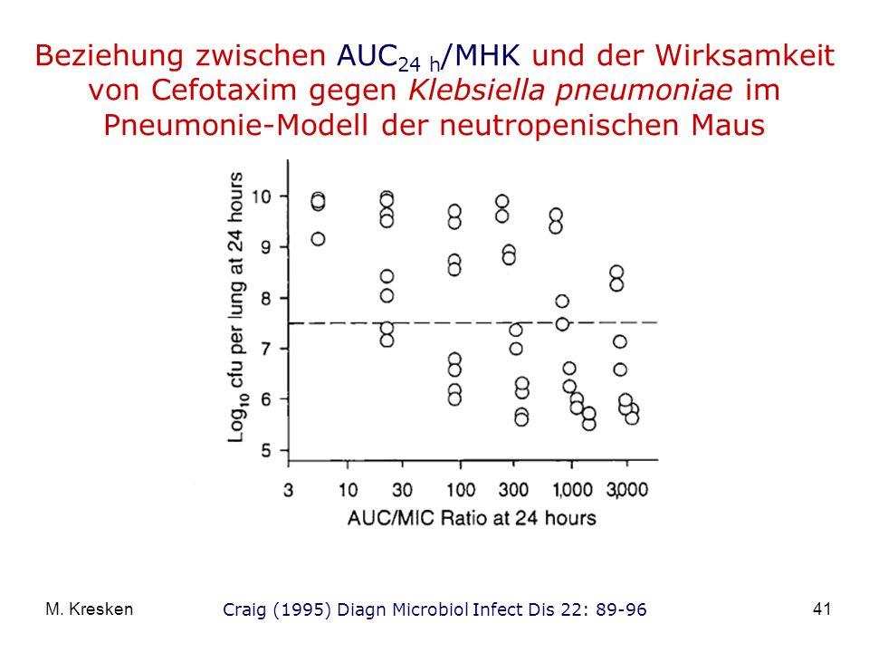 41M. Kresken Beziehung zwischen AUC 24 h /MHK und der Wirksamkeit von Cefotaxim gegen Klebsiella pneumoniae im Pneumonie-Modell der neutropenischen Ma