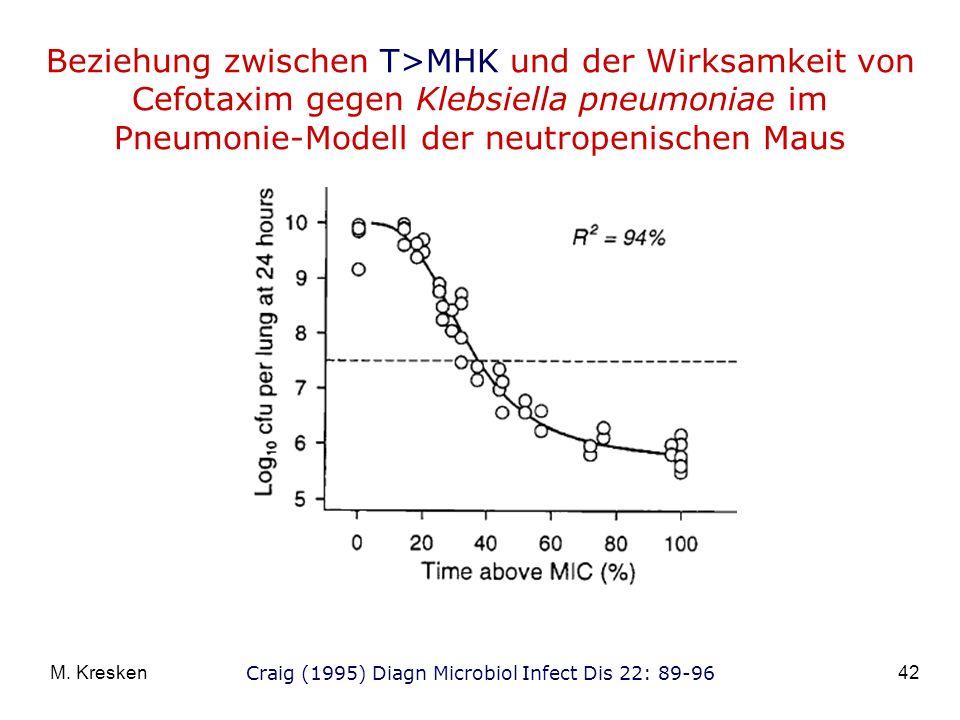 42M. Kresken Craig (1995) Diagn Microbiol Infect Dis 22: 89-96 Beziehung zwischen T>MHK und der Wirksamkeit von Cefotaxim gegen Klebsiella pneumoniae