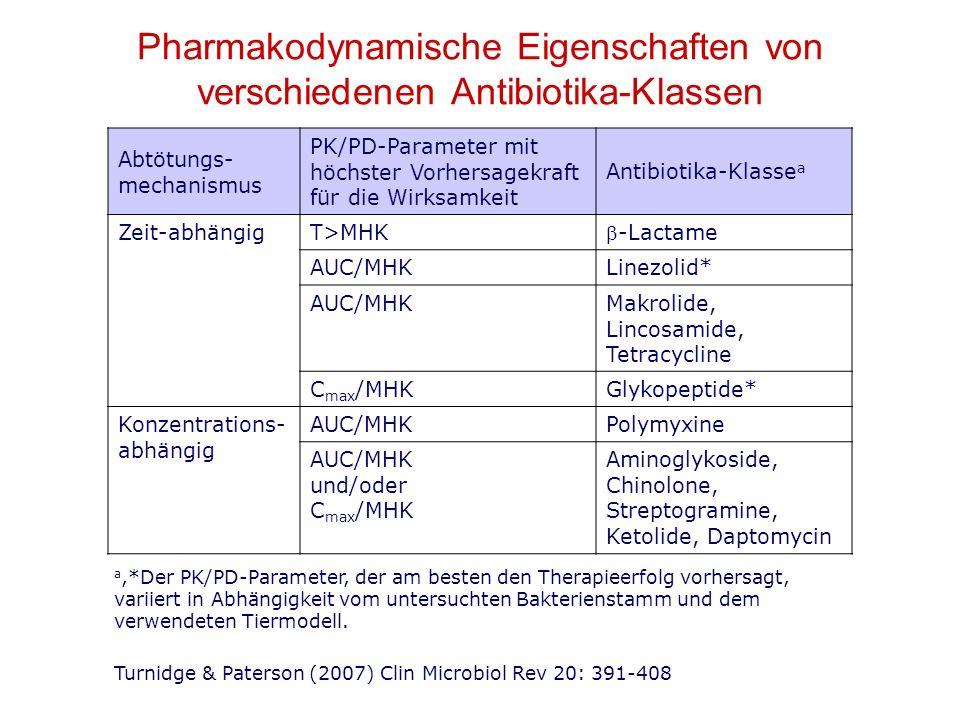 Abtötungs- mechanismus PK/PD-Parameter mit höchster Vorhersagekraft für die Wirksamkeit Antibiotika-Klasse a Zeit-abhängigT>MHK -Lactame AUC/MHKLinezolid* AUC/MHKMakrolide, Lincosamide, Tetracycline C max /MHKGlykopeptide* Konzentrations- abhängig AUC/MHKPolymyxine AUC/MHK und/oder C max /MHK Aminoglykoside, Chinolone, Streptogramine, Ketolide, Daptomycin a,*Der PK/PD-Parameter, der am besten den Therapieerfolg vorhersagt, variiert in Abhängigkeit vom untersuchten Bakterienstamm und dem verwendeten Tiermodell.