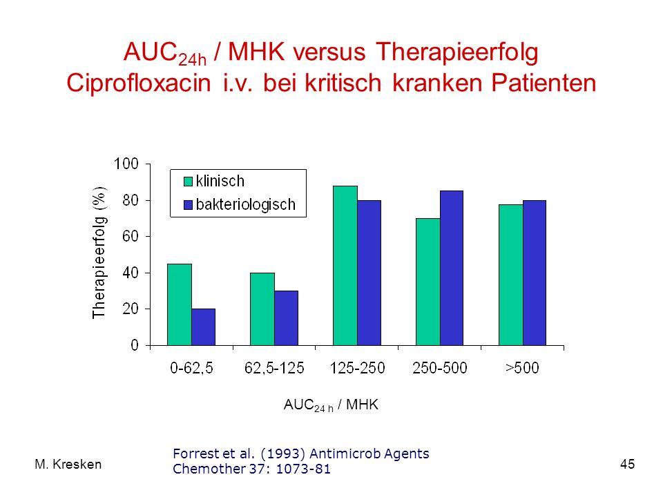 45M.Kresken AUC 24h / MHK versus Therapieerfolg Ciprofloxacin i.v.