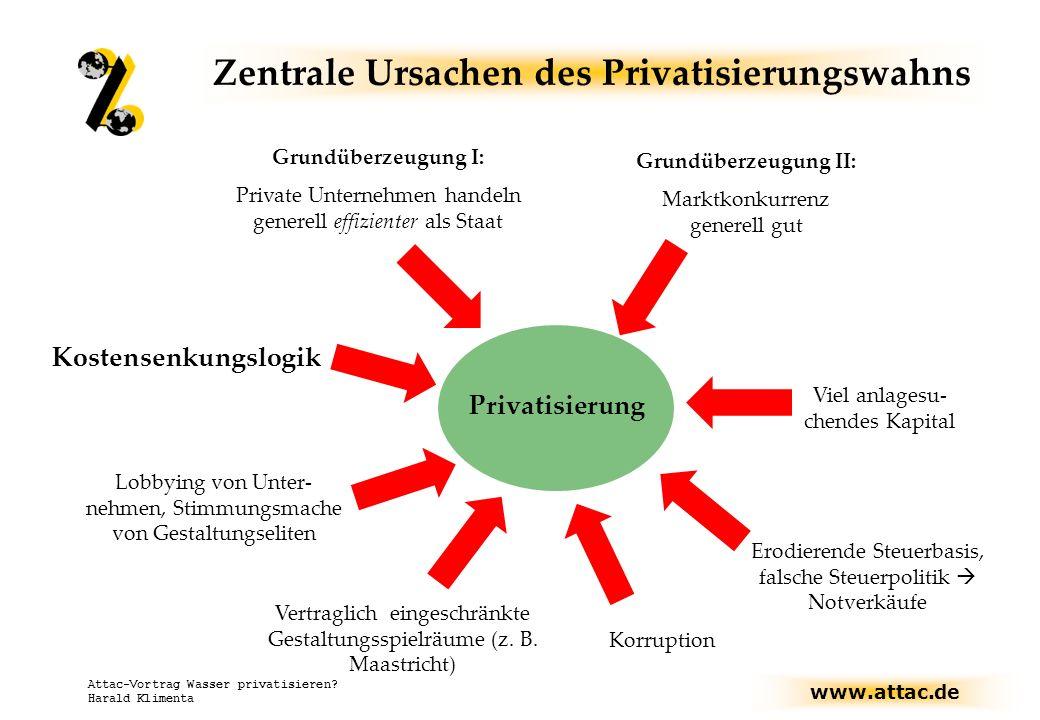 www.attac.de Attac-Vortrag Wasser privatisieren? Harald Klimenta Zentrale Ursachen des Privatisierungswahns Grundüberzeugung I: Private Unternehmen ha