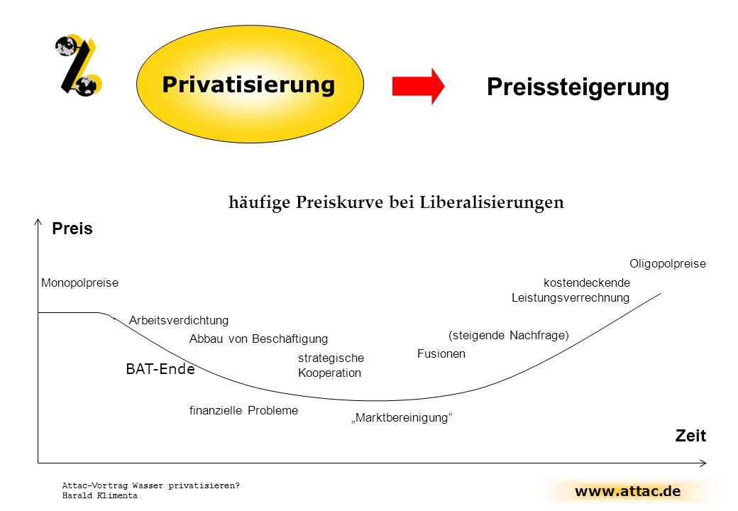 www.attac.de Attac-Vortrag Wasser privatisieren? Harald Klimenta häufige Preiskurve bei Liberalisierungen Arbeitsverdichtung Monopolpreise Abbau von B