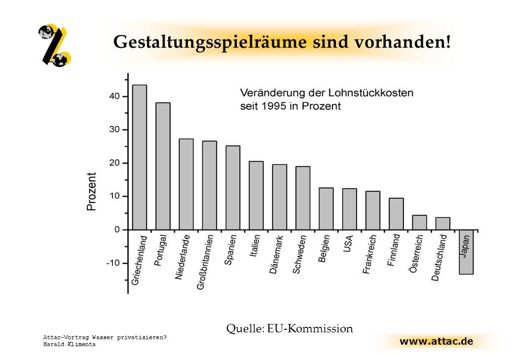 www.attac.de Attac-Vortrag Wasser privatisieren? Harald Klimenta Gestaltungsspielräume sind vorhanden! Quelle: EU-Kommission