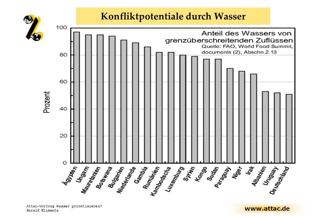 www.attac.de Attac-Vortrag Wasser privatisieren? Harald Klimenta Konfliktpotentiale durch Wasser