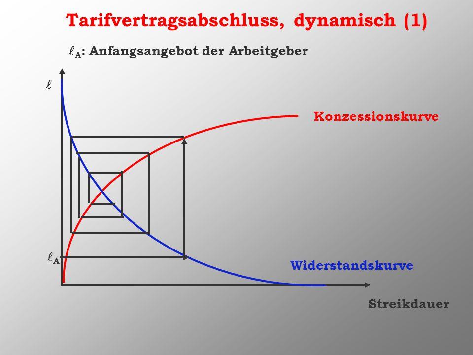 Konzessionskurve Widerstandskurve Tarifvertragsabschluss, dynamisch (1) A Streikdauer A : Anfangsangebot der Arbeitgeber