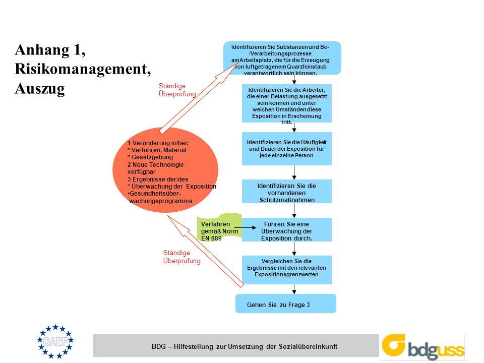BDG – Hilfestellung zur Umsetzung der Sozialübereinkunft 1 Veränderung in/bei: * Verfahren, Material * Gesetzgebung 2 Neue Technologie verfügbar 3 Erg