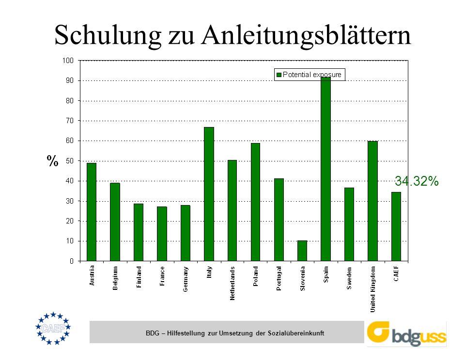 BDG – Hilfestellung zur Umsetzung der Sozialübereinkunft Schulung zu Anleitungsblättern 34.32%