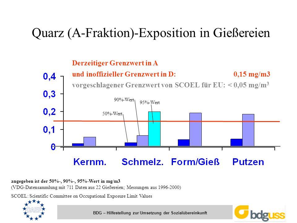 BDG – Hilfestellung zur Umsetzung der Sozialübereinkunft Derzeitiger Grenzwert in A und inoffizieller Grenzwert in D: 0,15 mg/m3 vorgeschlagener Grenz