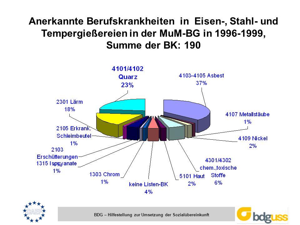 BDG – Hilfestellung zur Umsetzung der Sozialübereinkunft Anerkannte Berufskrankheiten in Eisen-, Stahl- und Tempergießereien in der MuM-BG in 1996-199