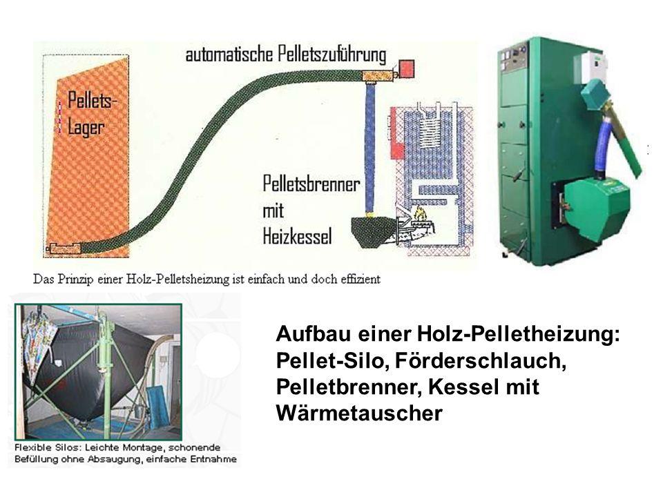 Aufbau einer Holz-Pelletheizung: Pellet-Silo, Förderschlauch, Pelletbrenner, Kessel mit Wärmetauscher