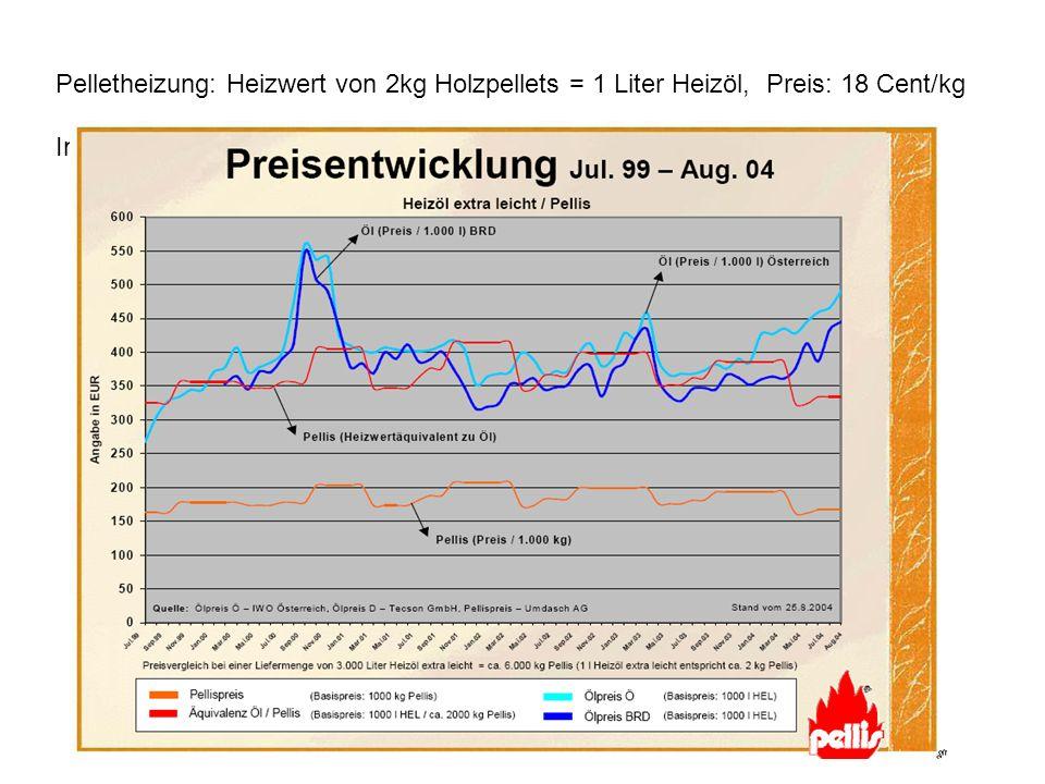 Pelletheizung: Heizwert von 2kg Holzpellets = 1 Liter Heizöl, Preis: 18 Cent/kg Investition 15500 Euro gegen 11800 Euro für Ölheizung (FAZ 19. 10. 200