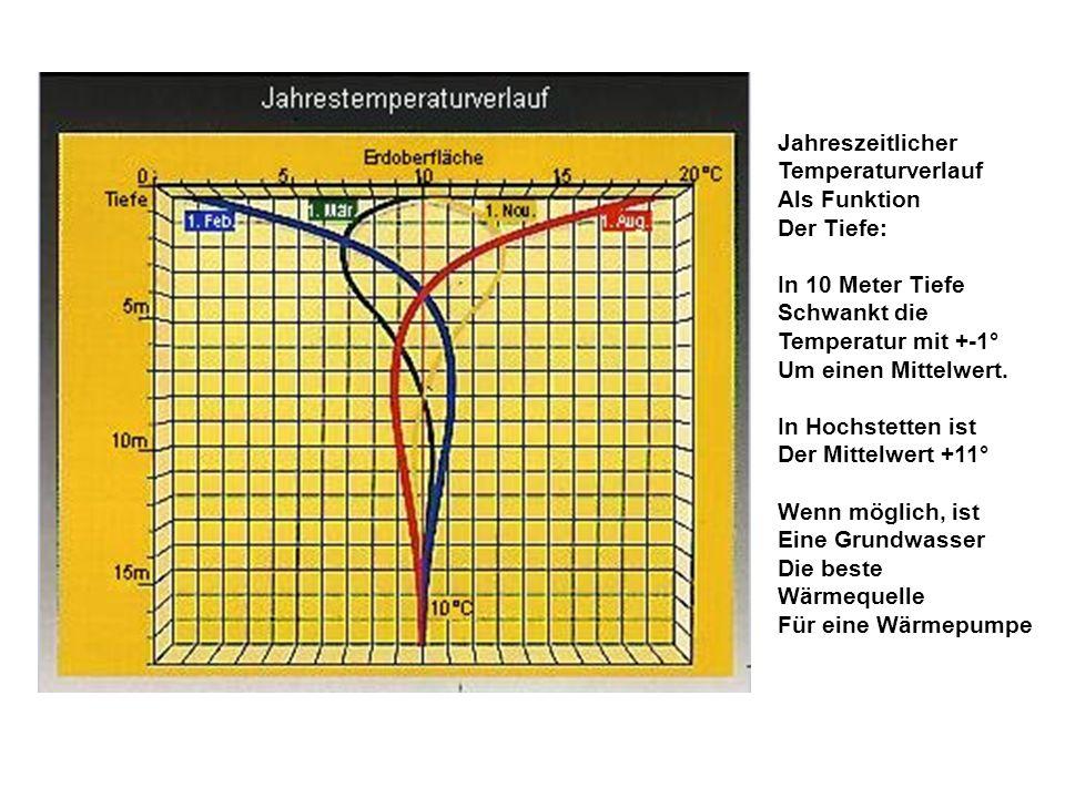 Jahreszeitlicher Temperaturverlauf Als Funktion Der Tiefe: In 10 Meter Tiefe Schwankt die Temperatur mit +-1° Um einen Mittelwert. In Hochstetten ist