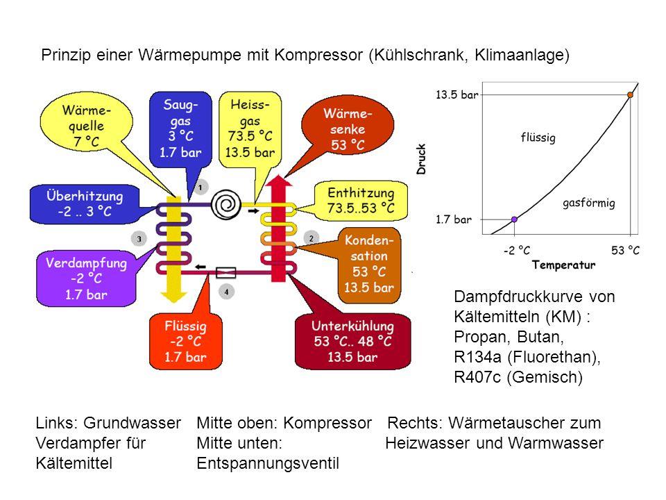 Prinzip einer Wärmepumpe mit Kompressor (Kühlschrank, Klimaanlage) Dampfdruckkurve von Kältemitteln (KM) : Propan, Butan, R134a (Fluorethan), R407c (G