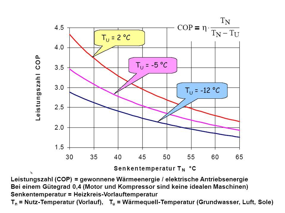 Leistungszahl (COP) = gewonnene Wärmeenergie / elektrische Antriebsenergie Bei einem Gütegrad 0,4 (Motor und Kompressor sind keine idealen Maschinen)