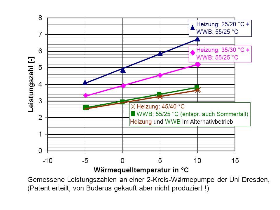Gemessene Leistungszahlen an einer 2-Kreis-Wärmepumpe der Uni Dresden, (Patent erteilt, von Buderus gekauft aber nicht produziert !)