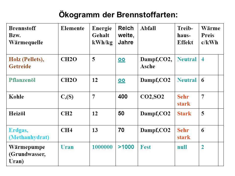 Ökogramm der Brennstoffarten: Brennstoff Bzw. Wärmequelle ElementeEnergie Gehalt kWh/kg Reich weite, Jahre AbfallTreib- haus- Effekt Wärme Preis c/kWh