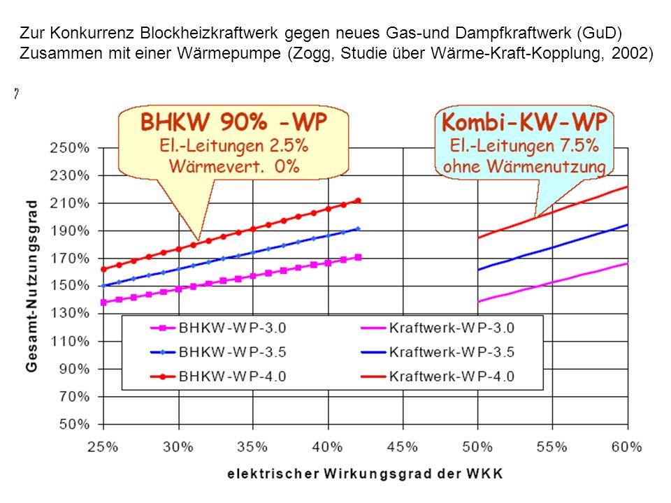 Zur Konkurrenz Blockheizkraftwerk gegen neues Gas-und Dampfkraftwerk (GuD) Zusammen mit einer Wärmepumpe (Zogg, Studie über Wärme-Kraft-Kopplung, 2002