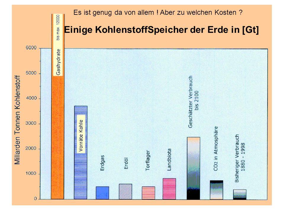 Einige KohlenstoffSpeicher der Erde in [Gt] Es ist genug da von allem ! Aber zu welchen Kosten ?