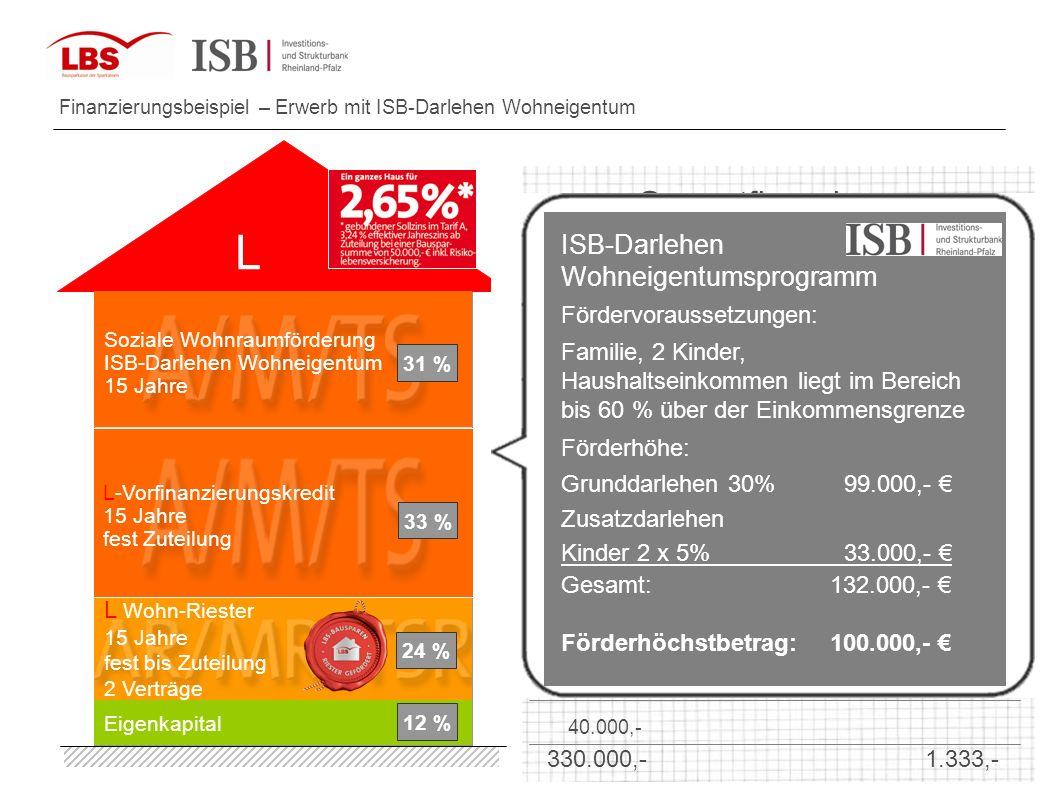 Finanzierungsbeispiel – Erwerb mit ISB-Darlehen Wohneigentum Nom. Zins % mtl. Rate Gesamt mtl. Rate Spar mtl. Rate Zins Beträge Gesamtfinanzierung 40.